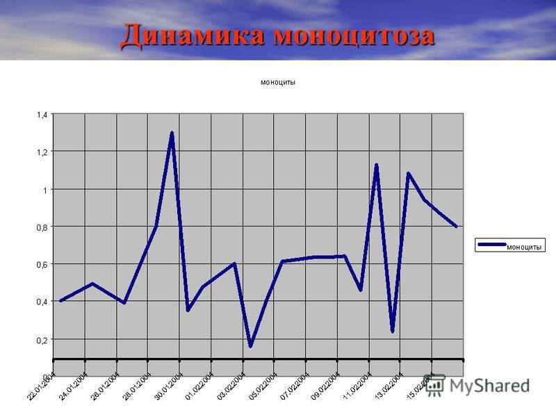 Динамика моноцитоза