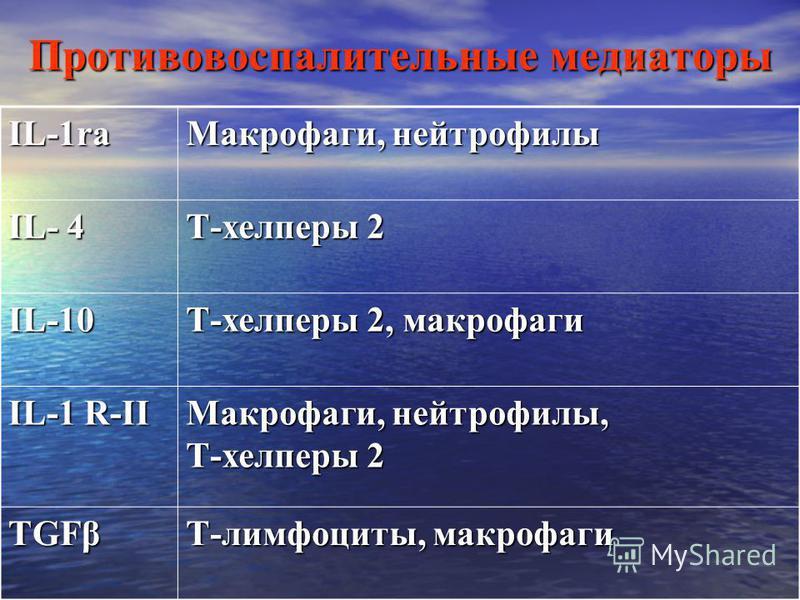 Противовоспалительные медиаторы IL-1ra Макрофаги, нейтрофилы IL- 4 Т-хелперы 2 IL-10 Т-хелперы 2, макрофаги IL-1 R-II Макрофаги, нейтрофилы, Т-хелперы 2 TGFβ Т-лимфоциты, макрофаги