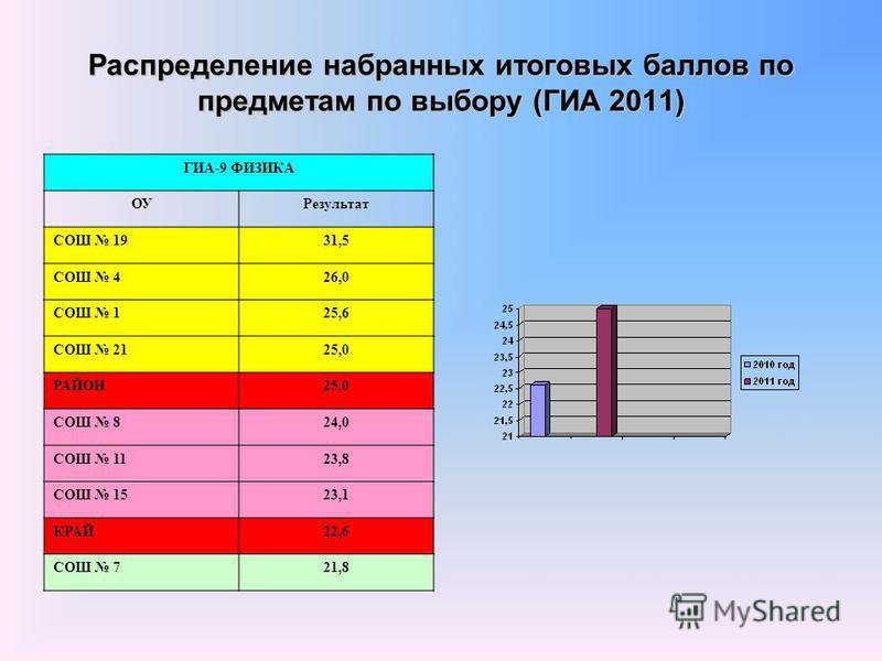 Распределение набранных итоговых баллов по предметам по выбору (ГИА 2011) ГИА-9 ФИЗИКА ОУРезультат СОШ 1931,5 СОШ 426,0 СОШ 125,6 СОШ 2125,0 РАЙОН25,0 СОШ 824,0 СОШ 1123,8 СОШ 1523,1 КРАЙ22,6 СОШ 721,8