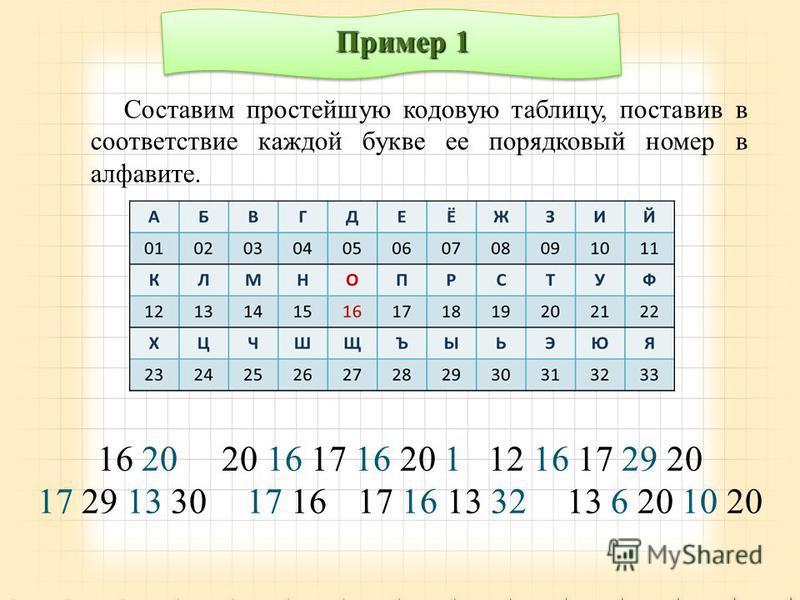 Пример 1 Составим простейшую кодовую таблицу, поставив в соответствие каждой букве ее порядковый номер в алфавите. 16 20 20 16 17 16 20 1 12 16 17 29 20 17 29 13 30 17 16 17 16 13 32 13 6 20 10 20