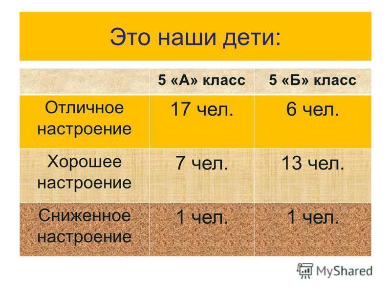 Это наши дети: 5 «А» класс 5 «Б» класс Отличное настроение 17 чел.6 чел. Хорошее настроение 7 чел.13 чел. Сниженное настроение 1 чел.
