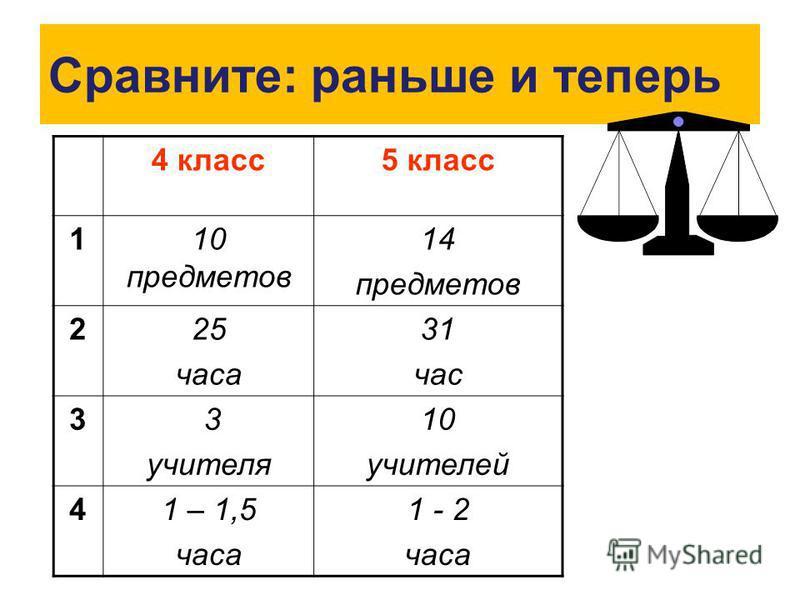 Сравните: раньше и теперь 4 класс 5 класс 110 предметов 14 предметов 225 часа 31 час 3 3 учителя 10 учителей 41 – 1,5 часа 1 - 2 часа