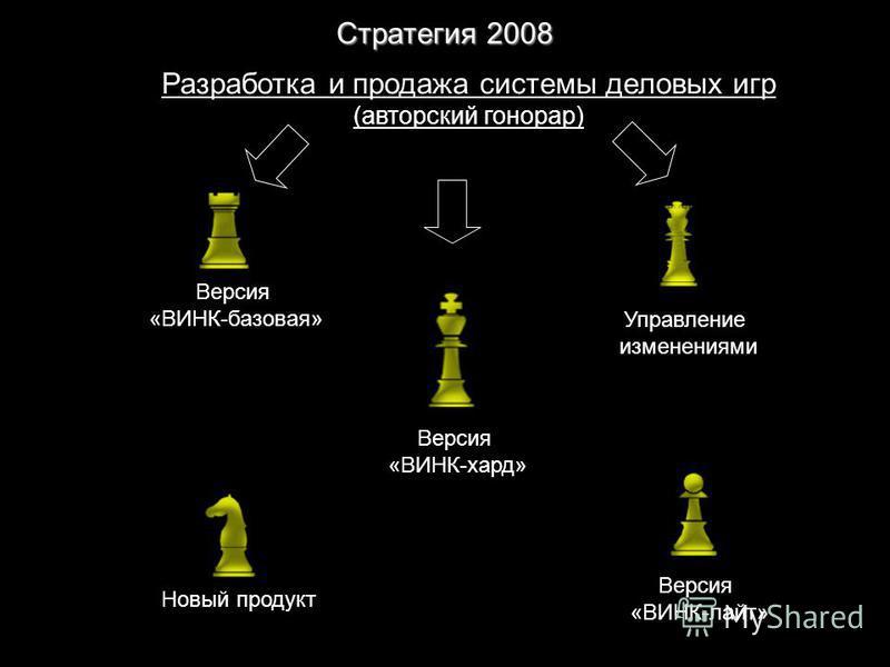 Стратегия 2008 Разработка и продажа системы деловых игр (авторский гонорар) Версия «ВИНК-лайт» Версия «ВИНК-хард» Версия «ВИНК-базовая» Новый продукт Управление изменениями