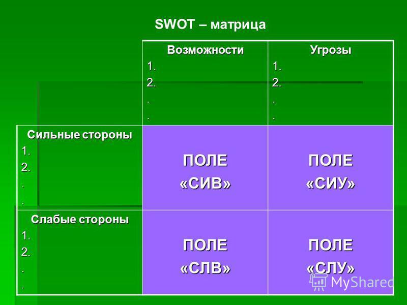 Возможности 1.2...Угрозы 1.2... Сильные стороны 1.2...ПОЛЕ«СИВ»ПОЛЕ«СИУ» Слабые стороны 1.2...ПОЛЕ«СЛВ»ПОЛЕ«СЛУ» SWOT – матрица