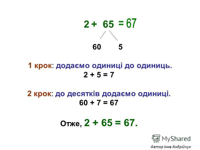 2+ 65 60 5 1 крок: додаємо одиниці до одиниць. 2 + 5 = 7 2 крок: до десятків додаємо одиниці. 60 + 7 = 67 Отже, 2 + 65 = 67. Автор Інна Андрійчук