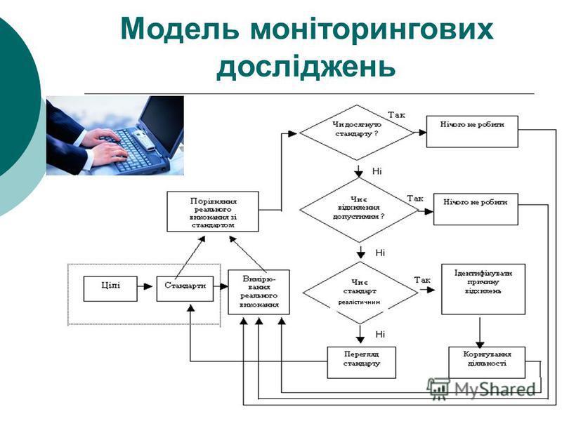 реалістичним Модель моніторингових досліджень