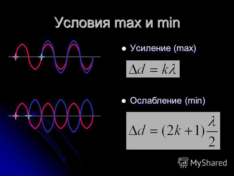 Условия max и min Усиление (max) Усиление (max) Ослабление (min) Ослабление (min)