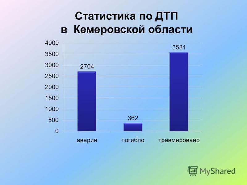 Статистика по ДТП в Кемеровской области