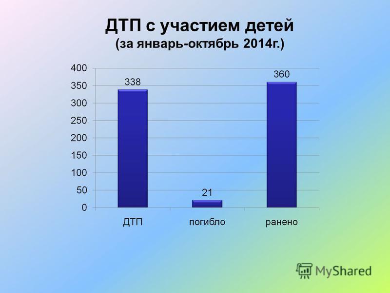 ДТП с участием детей (за январь-октябрь 2014 г.)