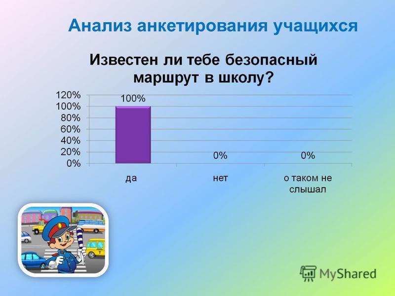 Анализ анкетирования учащихся