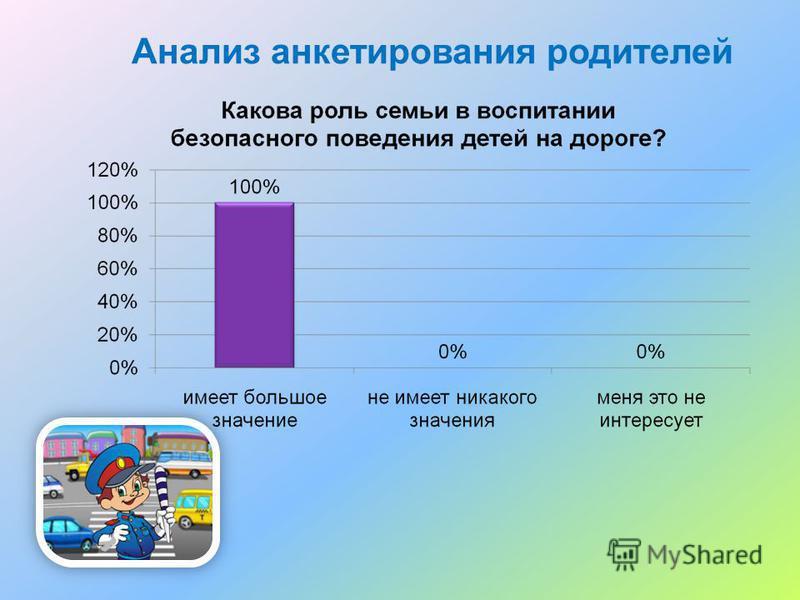 Анализ анкетирования родителей