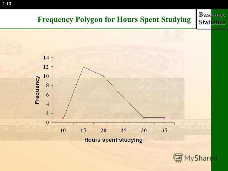 Business Statistics Frequency Polygon for Hours Spent Studying 2-13