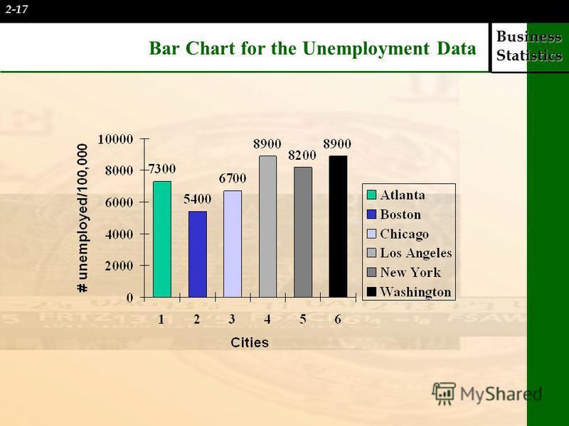 Business Statistics Bar Chart for the Unemployment Data 2-17