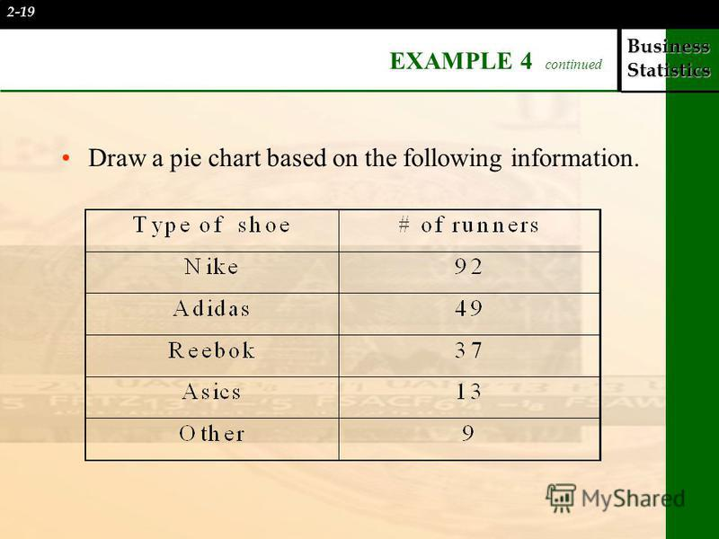 Business Statistics EXAMPLE 4 continued Draw a pie chart based on the following information. 2-19