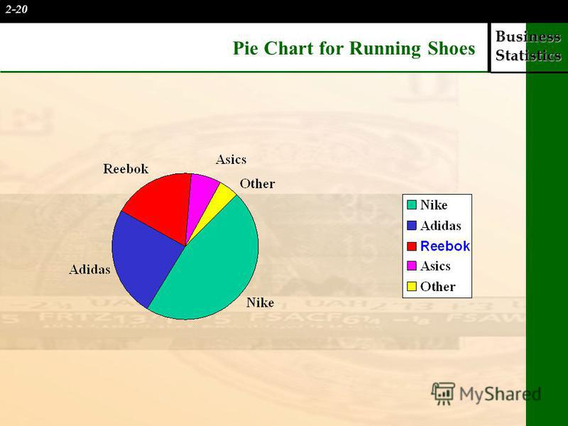 Business Statistics Pie Chart for Running Shoes 2-20