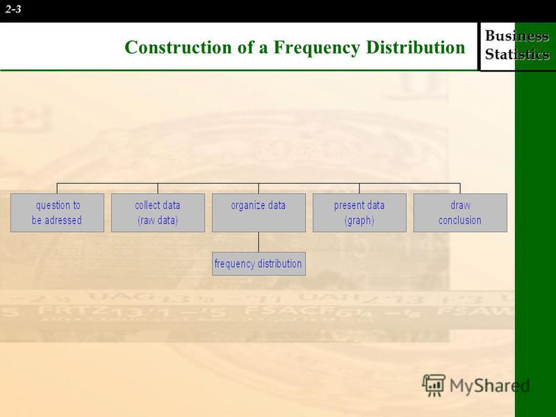 Business Statistics Construction of a Frequency Distribution 2-3