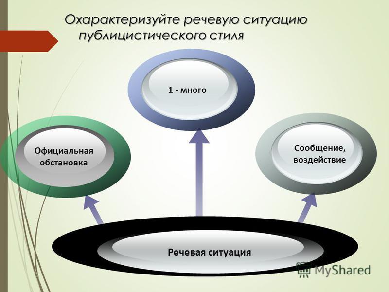 Охарактеризуйте речевую ситуацию публицистического стиля публицистического стиля Речевая ситуация 1 - много Официальная обстановка Сообщение, воздействие