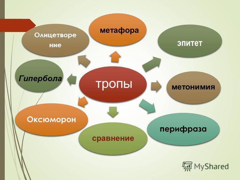 Олицетворение сравнение перифраза Оксюморон эпитет метафора метонимия Гипербола тропы