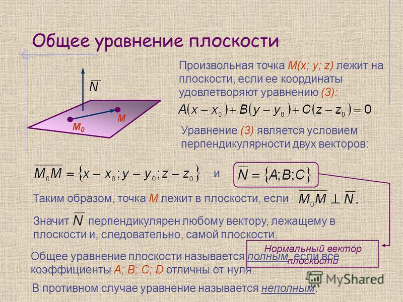 Произвольная точка М(x; y; z) лежит на плоскости, если ее координаты удовлетворяют уравнению (3): М0М0 М Уравнение (3) является условием перпендикулярности двух векторов: и Таким образом, точка М лежит в плоскости, если Значит перпендикулярен любому