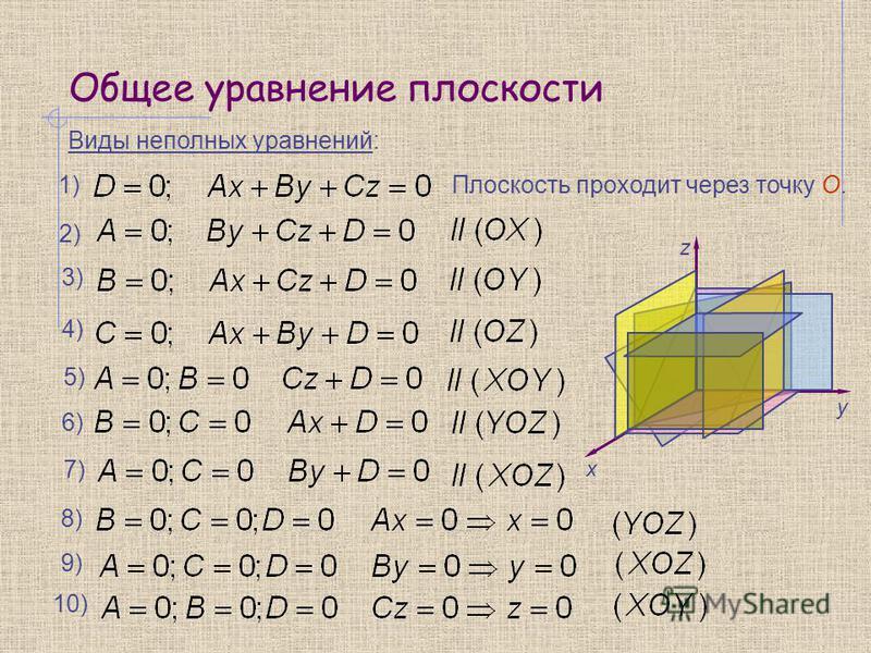 Общее уравнение плоскости 1) Виды неполных уравнений: 2) 3) 4) 5) Плоскость проходит через точку О. y z 0 x 6) 7) 8) 9) 10)
