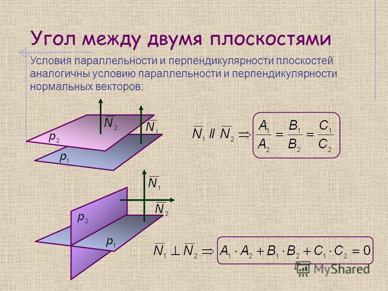 Угол между двумя плоскостями Условия параллельности и перпендикулярности плоскостей аналогичны условию параллельности и перпендикулярности нормальных векторов: