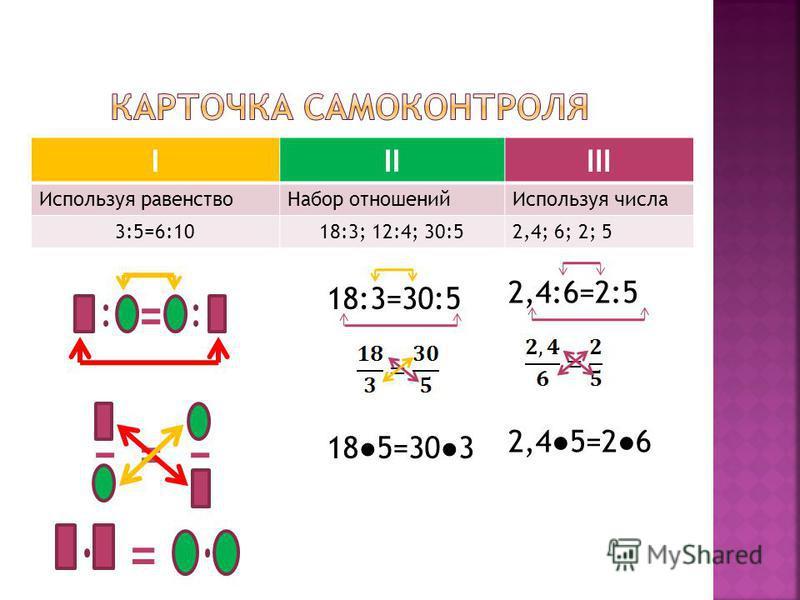 IIIIII Используя равенство Набор отношений Используя числа 3:5=6:1018:3; 12:4; 30:52,4; 6; 2; 5 18:3=30:5 185=303 2,4:6=2:5 2,45=26