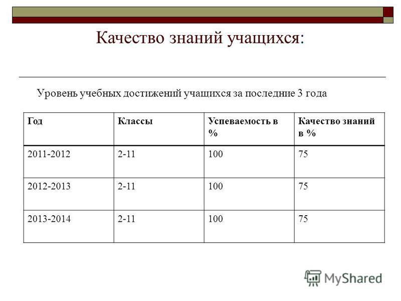 Качество знаний учащихся: Год КлассыУспеваемость в % Качество знаний в % 2011-20122-1110075 2012-20132-1110075 2013-20142-1110075 Уровень учебных достижений учащихся за последние 3 года