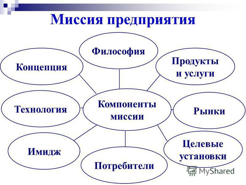 Необходимое Возможное Желаемое Потребности рынка Потенциал фирмы Устремления фирмы МИССИЯ Миссия предприятия
