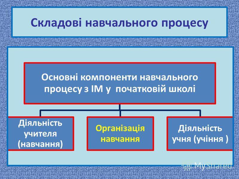 Складові навчального процесу Основні компоненти навчального процесу з ІМ у початковій школі Діяльність учителя (навчання) Організація навчання Діяльність учня (учіння )