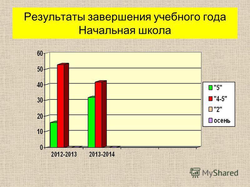 Результаты завершения учебного года Начальная школа