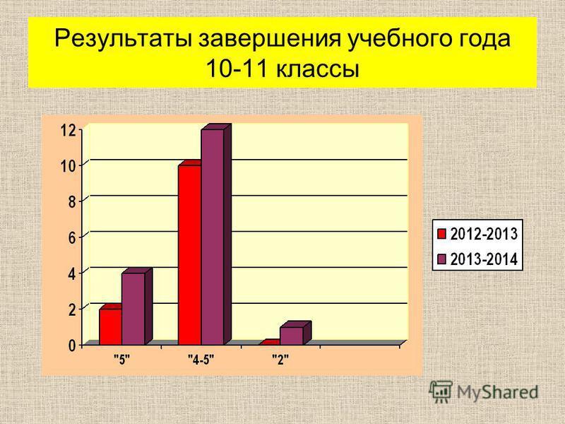Результаты завершения учебного года 10-11 классы