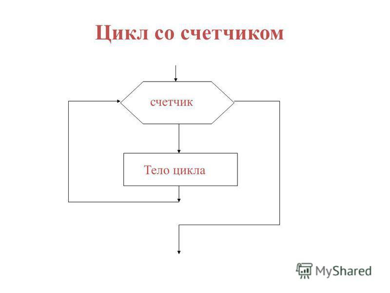 счетчик Тело цикла Цикл со счетчиком