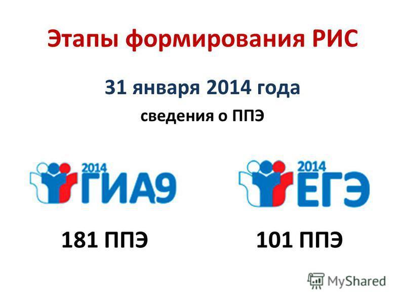 Этапы формирования РИС 31 января 2014 года сведения о ППЭ 181 ППЭ101 ППЭ