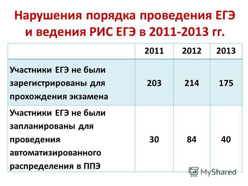 Нарушения порядка проведения ЕГЭ и ведения РИС ЕГЭ в 2011-2013 гг. 201120122013 Участники ЕГЭ не были зарегистрированы для прохождения экзамена 203214175 Участники ЕГЭ не были запланированы для проведения автоматизированного распределения в ППЭ 30844