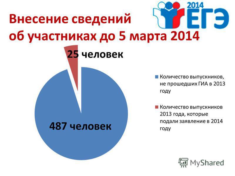Внесение сведений об участниках до 5 марта 2014