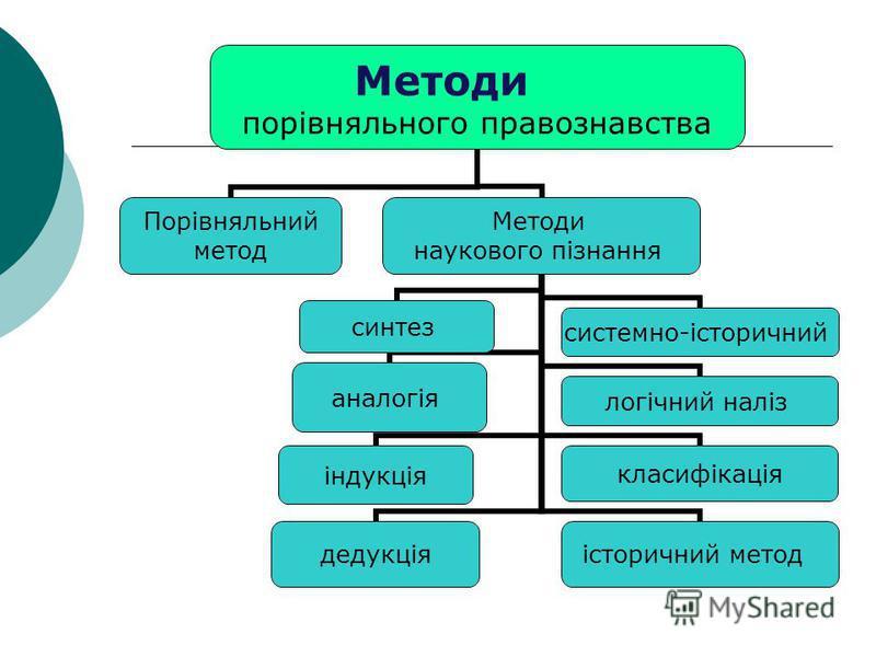 Методи порівняльного правознавства Порівняльний метод Методи наукового пізнання логічний наліз системно- історичний класифікація історичний метод дедукціясинтезіндукціяаналогія