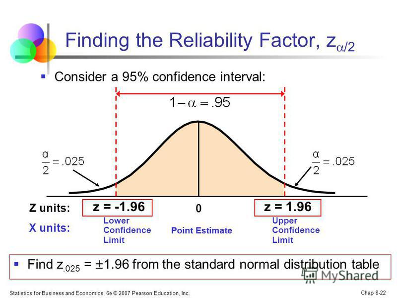 Statistics for Business and Economics, 6e © 2007 Pearson Education, Inc. Chap 8-22 Finding the Reliability Factor, z /2 Consider a 95% confidence interval: z = -1.96z = 1.96 Point Estimate Lower Confidence Limit Upper Confidence Limit Z units: X unit