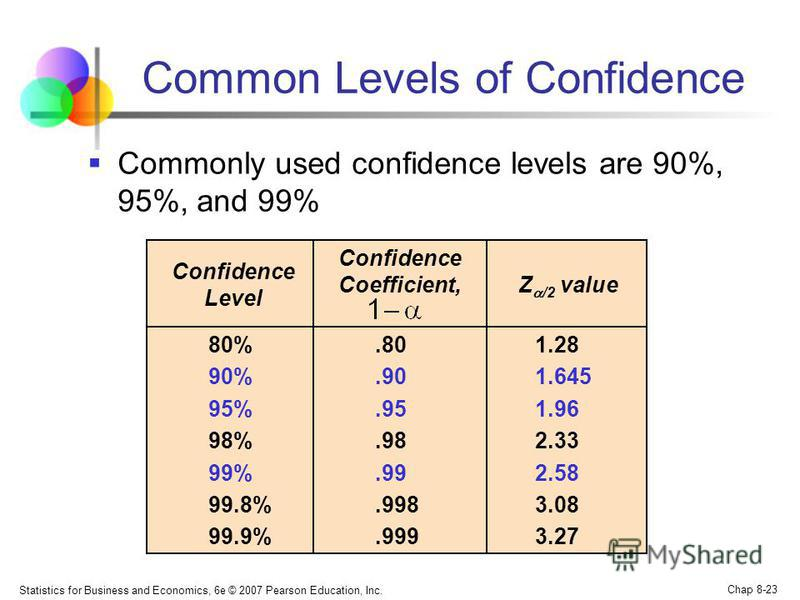 Statistics for Business and Economics, 6e © 2007 Pearson Education, Inc. Chap 8-23 Common Levels of Confidence Commonly used confidence levels are 90%, 95%, and 99% Confidence Level Confidence Coefficient, Z /2 value 1.28 1.645 1.96 2.33 2.58 3.08 3.