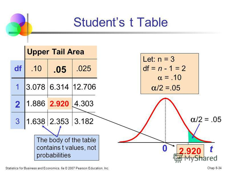 Statistics for Business and Economics, 6e © 2007 Pearson Education, Inc. Chap 8-34 Students t Table Upper Tail Area df.10.025.05 112.706 2 33.182 t 0 2.920 The body of the table contains t values, not probabilities Let: n = 3 df = n - 1 = 2 =.10 /2 =