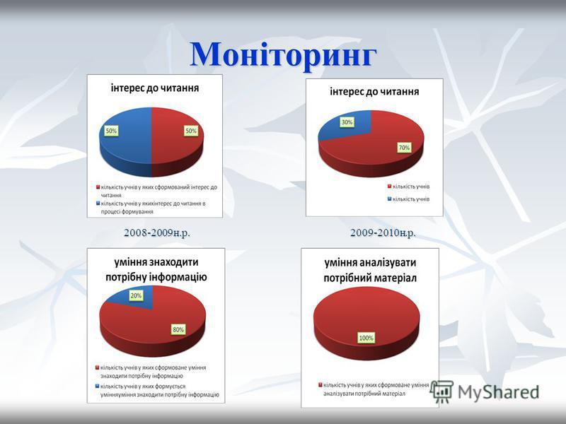 Моніторинг 2008-2009н.р.2009-2010н.р.
