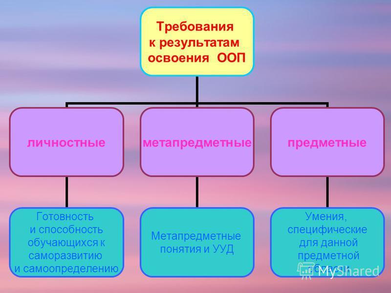 Требования к результатам освоения ООП личностные Готовность и способность обучающихся к саморазвитию и самоопределению метапредметные Метапредметные понятия и УУД предметные Умения, специфические для данной предметной области