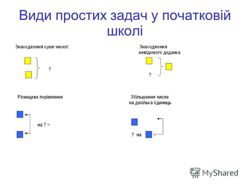 Види простих задач у початковій школі