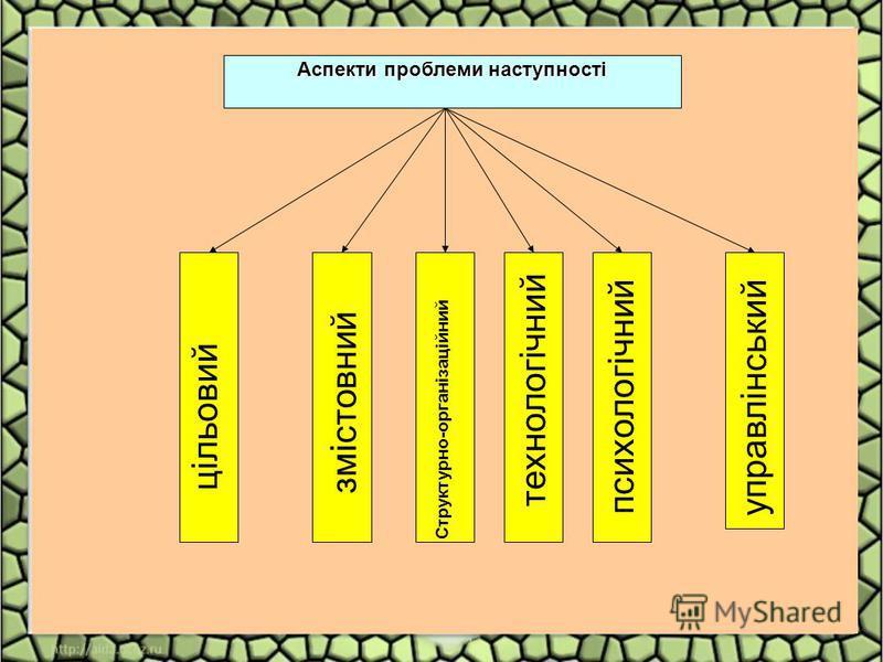 Аспекти проблеми наступності цільовий змістовний Структурно-організаційний технологічний психологічний управлінський