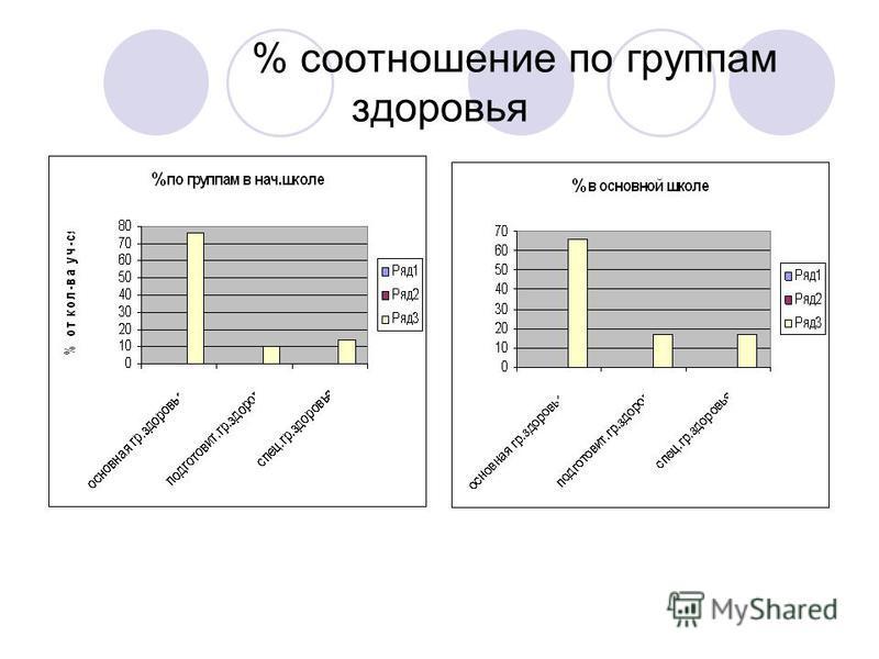 % соотношение по группам здоровья