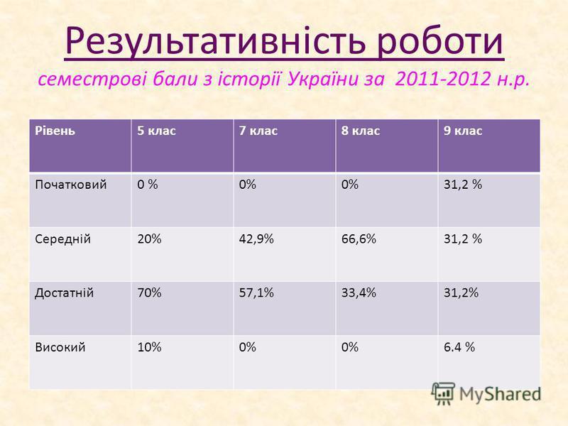 Результативність роботи семестрові бали з історії України за 2011-2012 н.р. Рівень5 клас7 клас8 клас9 клас Початковий0 % 31,2 % Середній20%42,9%66,6%31,2 % Достатній70%57,1%33,4%31,2% Високий10%0% 6.4 %