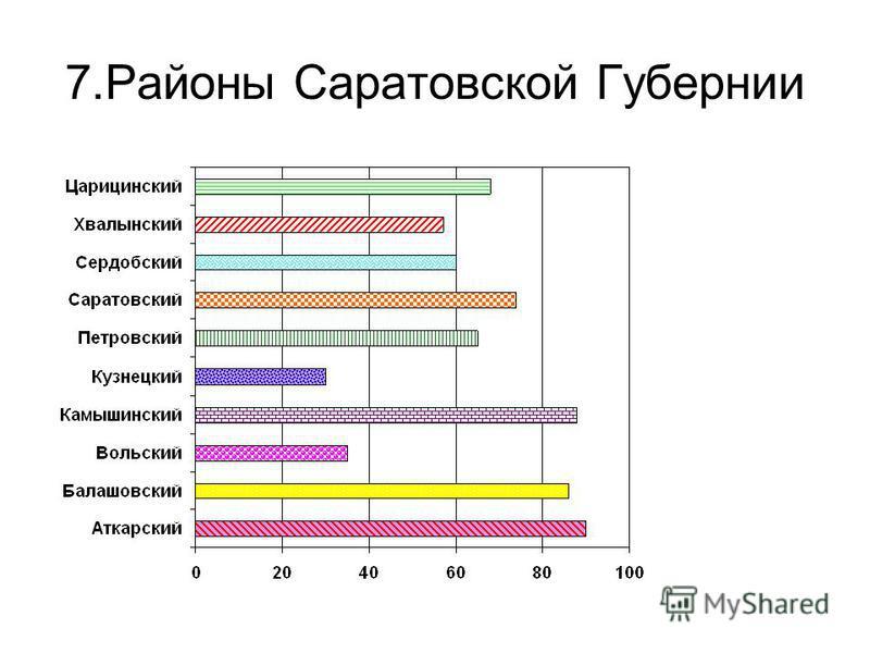 7. Районы Саратовской Губернии