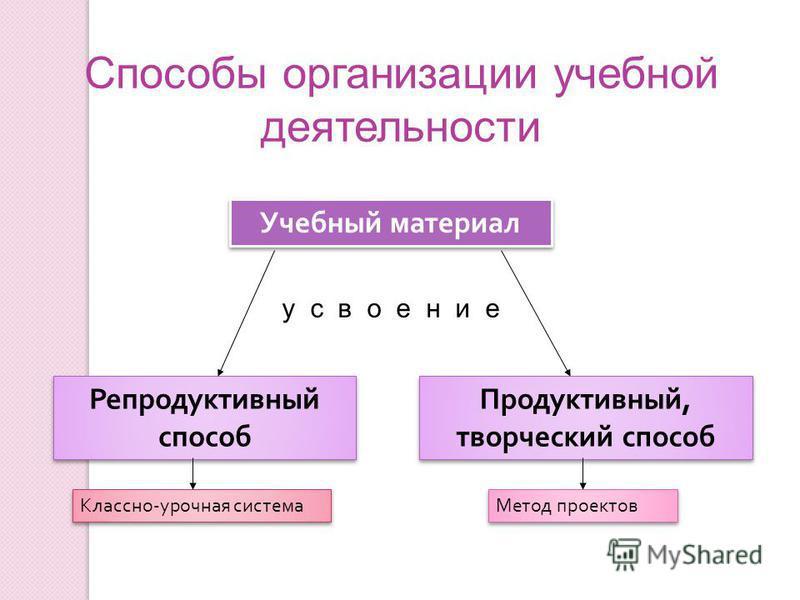 Способы организации учебной деятельности Учебный материал Репродуктивный способ Продуктивный, творческий способ у с в о е н и е Классно - урочная система Метод проектов