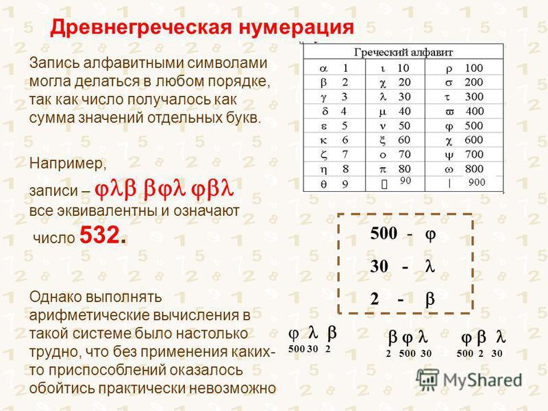 Запись алфавитными символами могла делаться в любом порядке, так как число получалось как сумма значений отдельных букв. Например, записи – все эквивалентны и означают число 532. Однако выполнять арифметические вычисления в такой системе было настоль