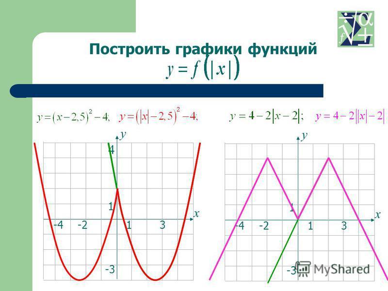 13-4 1 -3 -2 х у 4 13-4 1 -3 -2 х у Построить графики функций