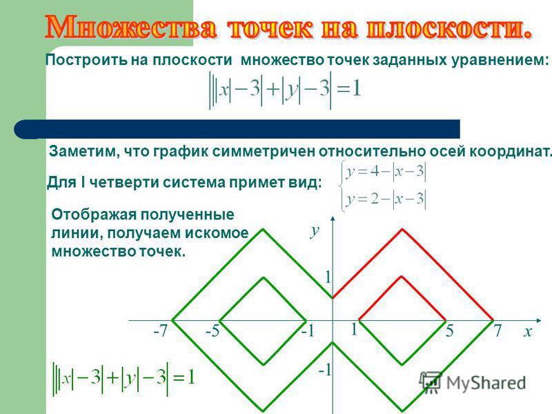 Отображая полученные линии, получаем искомое множество точек. Построить на плоскости множество точек заданных уравнением: 1 у 1 -7-557 х Заметим, что график симметричен относительно осей координат. Для I четверти система примет вид:
